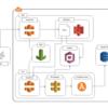 TerraformでAWSサーバーレスなサービスのインフラ構築をコード化する
