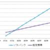 格安携帯に変えたら携帯料金が6000円から2100円になりました。