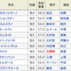 愛知杯の単勝で100万円とるぞ!!
