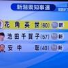 新潟県知事選惜敗 原因を分析ー「ムサシ」=不正選挙説はデマなので忘れましょう