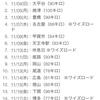 明日から東京-福岡のチャリ旅をします