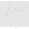 ggplot2を使って、折れ線グラフを作る-1