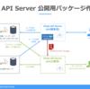 CData API Server デプロイ機能を使ったパッケージ作成&利用手順