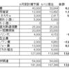 【家計簿公開】4人家族(子ども2才0歳)の6月の家計簿中間報告!