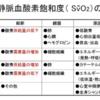 PCPS中の心機能の立ち上がりの評価:SvO2