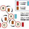 【グラフ畳み込みニューラルネット解説】初心者向けの学習ポイント