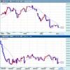 FOMCはハト派!FX