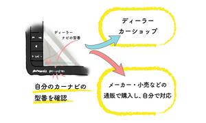 【初めての方】カーナビ更新方法・料金、全メーカーまとめ!