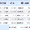 米国株は堅調に推移