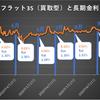 【金利予想】2020年10月フラット35金利は菅新総理の誕生でどうなる?