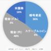 【2021.5.10】運用状況(暗号資産&米国株)