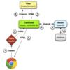 【Ruby on Railsチュートリアル】第2章 MVCの挙動からマイクロポスト