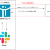 「ChatOps稟議」×「電子契約締結のAPI連携」でワークフローの生産性を追求した話