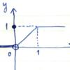 こんなグラフを持つ式を考えてください(1)