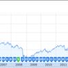 投資信託おすすめ 銘柄その6  楽天・全米株式インデックス・ファンド