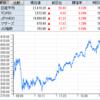 霞ヶ関キャピタル、レイが業績予想上方修正でS高! IPO、レオクランは勢い止まらず2連S高に!