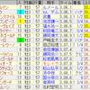 第79回菊花賞(GI)