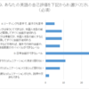 ネイティブとの英会話レベルとTOEICの点数について