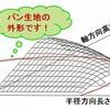 冷凍パン生地 ~ 冷凍方法③