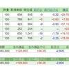 【株の月次報告】今年に入って初めての株取引