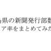 徳島県内の新聞発行部数とシェア率を新聞社ごとにまとめてみた。