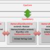 Chiselで設計したHWのコンパイルオプションで生成されるモジュールを切り替える方法