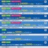 『ANAカード入会キャンペーン!最大66,500マイル』の意外と知らない落とし穴!