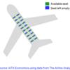 【航空業界】中間席は売りません!!中間席ブロックは航空会社を救うか?