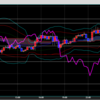 【トレード82日目+12/17ドル円展望】ドル円はFOMC控え、動意の薄い展開か