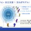 ビュートゾルフジャパンの実態・玉ねぎモデルとは