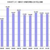 アニメの売上補足資料 その1(販売用の売上)