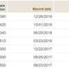 2018年12月のVTIの分配金