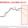 【金価格】北朝鮮問題の後退感から1,300ドル割れだが、円建ては高値圏維持 ⇒ 円建て価格は、更に一段高となるか?