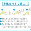 筋肉を固めない使い方/カラダの使い方色々編