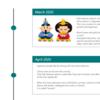 【SharePoint】Timeline format