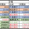 AKB48選抜総選挙の9年(2009~2017年)を振り返る:前田・大島時代[2009~2012年](交互に1位)と指原時代[2013~2017年](1位:4回、2位:1回)