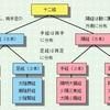 【経絡経穴概論-2】経絡の概論や経脈の分類・分布