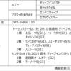 POG2020-2021ドラフト対策 No.195 トーセンアラン