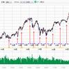 日本平均株価は一旦底を付けたのか?