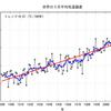 2018年3月の世界の月平均気温は統計開始以来3番目に高い値に!!TOP5はいずれも2010年以降!!