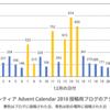 オリエンティア Advent Calendar 2018 アクセス数