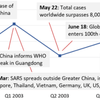 SARS発生時の中国成長率推移をグラフで紹介。今回はどうなる?