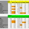 クラス別ピックアップ召喚について適正毎の偏差値を計算していた3月31日
