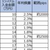 【ループイフダン4・5すくみと裁量の結果】12月1週は2500pips証拠金で年利換算25.7% (すくみ1.7%+裁量24.0%)。すくみは一度止めて三角持ち合い崩壊に向けて、張りなおしました。また裁量でトレンドを追います。