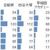 神奈川中学受験‐塾別の合格者数比較2020