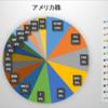 2018年7月末 資産状況(米株)