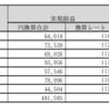 トラリピ月間結果報告 2016年11月~2017年6月