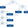 bash の初期化ファイル .profile, .bashrc, .bash_profile の使い分けと管理方針