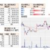 【6062】チャームケアは大幅な増益予想でPTSストップ高