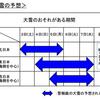 立春寒波が日本列島を襲う!!国土交通省は『大雪に対する緊急発表』を出し、不要不急の外出を控えるように求める!!